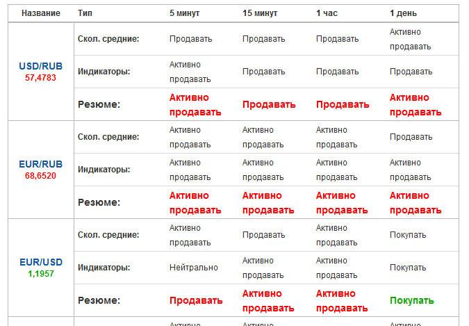 chto-takoe-torgovye-signaly-dlya-binarnyx-opcionov-2